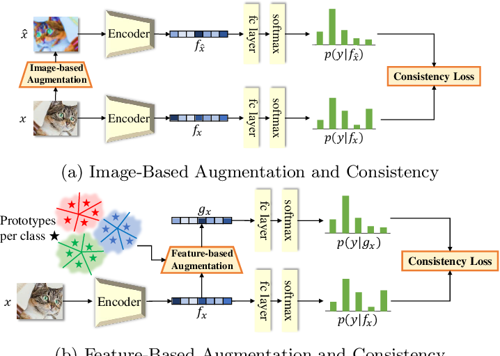 Figure 1 for FeatMatch: Feature-Based Augmentation for Semi-Supervised Learning