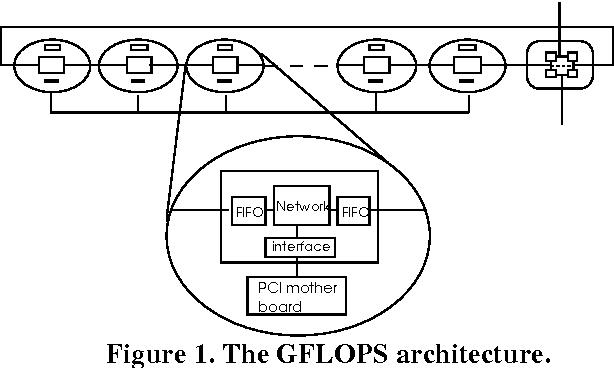 Figure 1. The GFLOPS architecture.