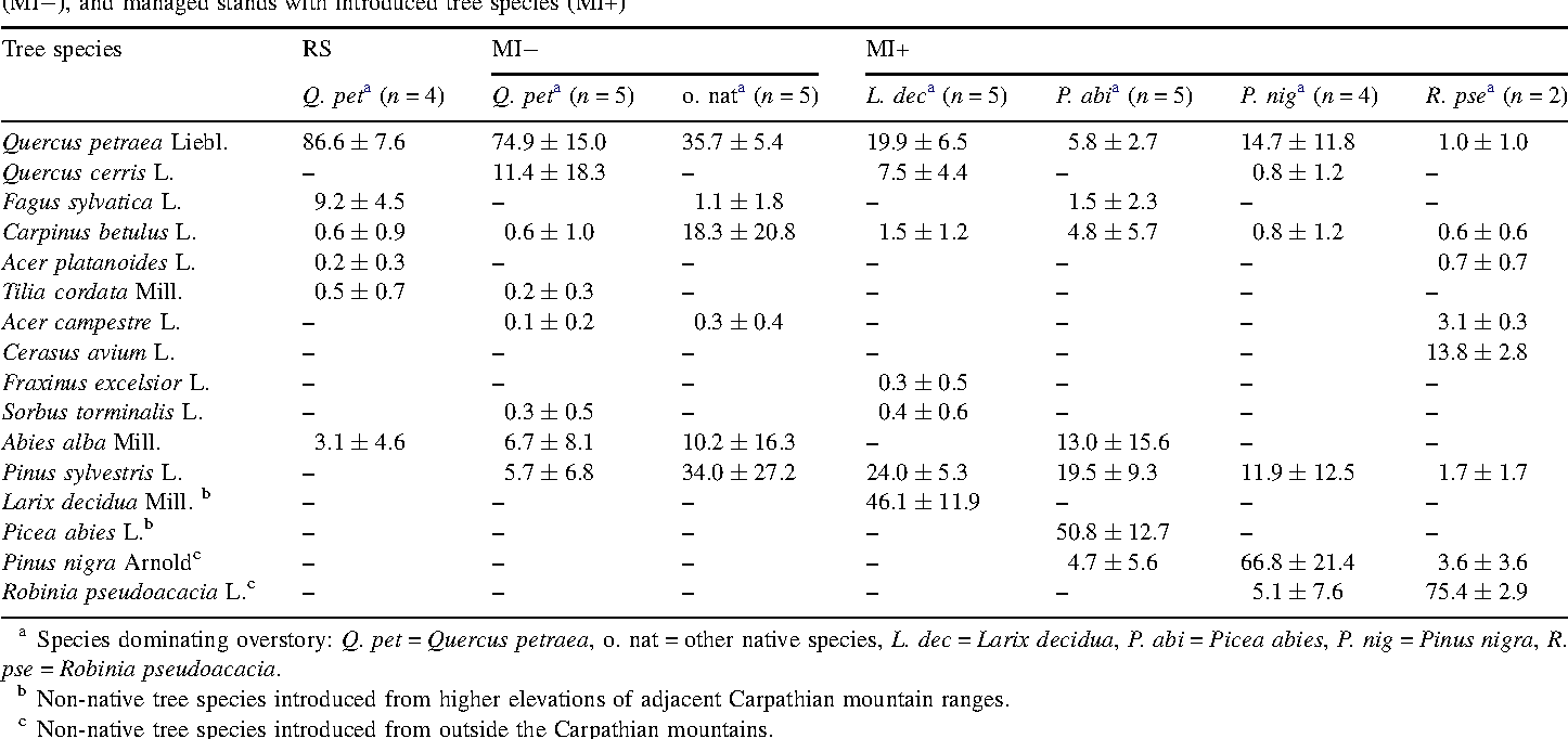 table 1 from conifer introductions decrease richness and alter