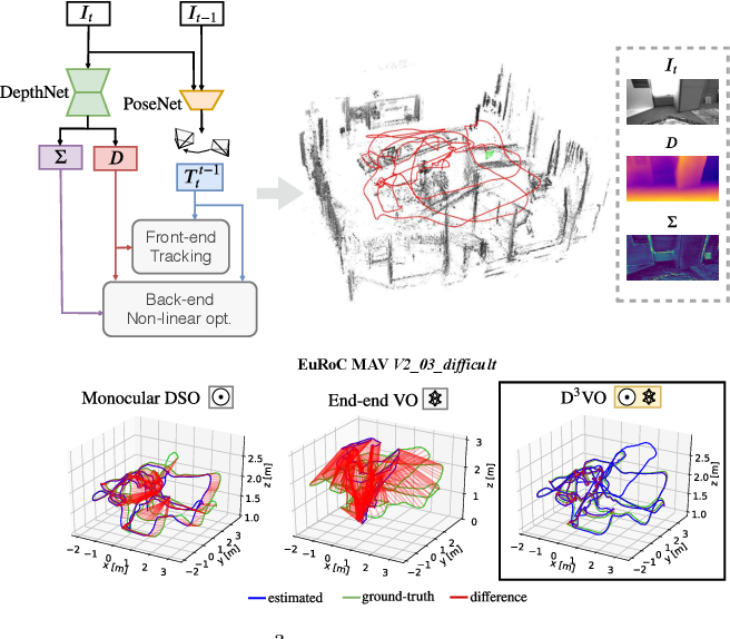Figure 1 for D3VO: Deep Depth, Deep Pose and Deep Uncertainty for Monocular Visual Odometry