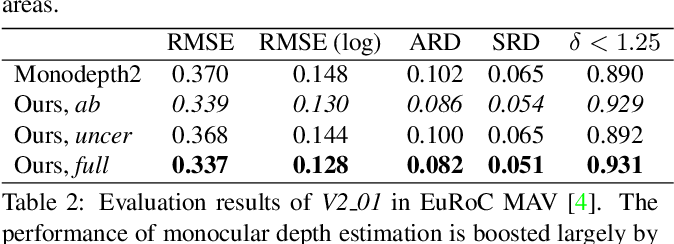 Figure 4 for D3VO: Deep Depth, Deep Pose and Deep Uncertainty for Monocular Visual Odometry