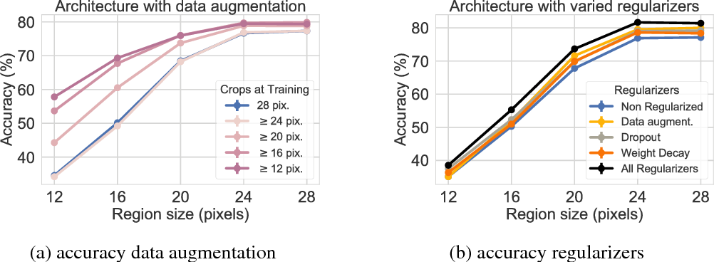 Figure A 2 from Minimal Images in Deep Neural Networks: Fragile