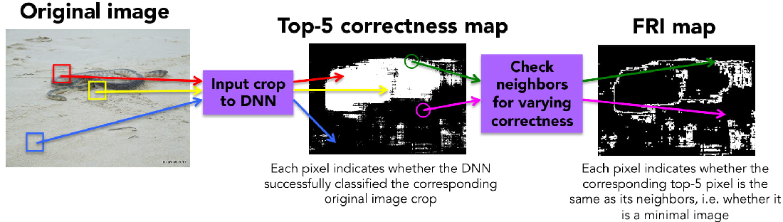 Figure 3 for Minimal Images in Deep Neural Networks: Fragile Object Recognition in Natural Images