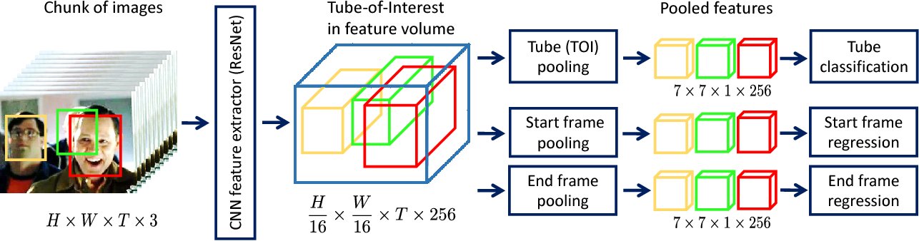 Figure 3 for Tube-CNN: Modeling temporal evolution of appearance for object detection in video