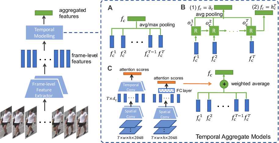 Figure 1 for Revisiting Temporal Modeling for Video-based Person ReID
