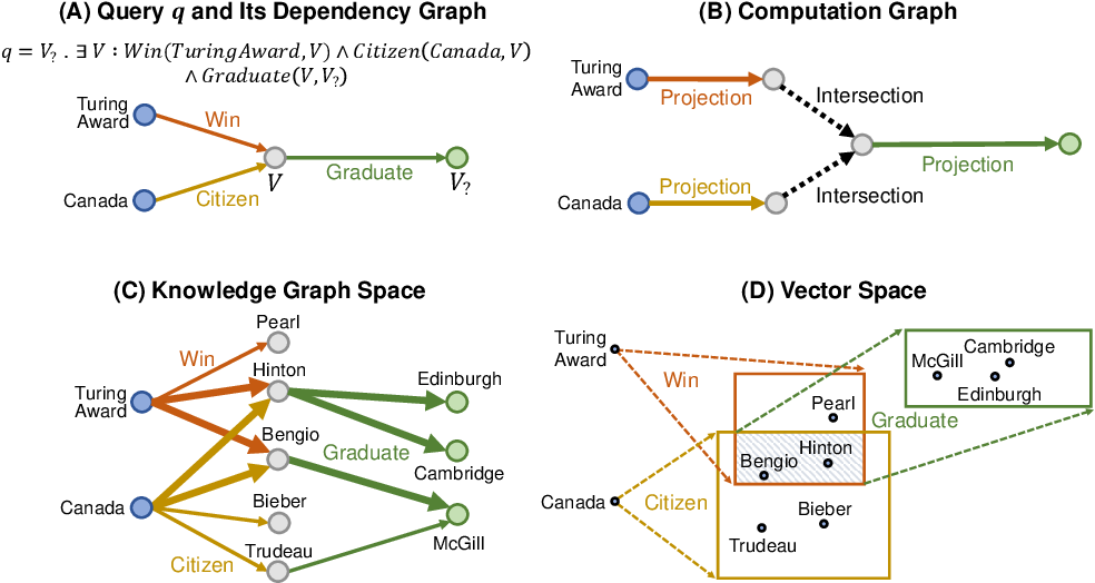 Figure 1 for Query2box: Reasoning over Knowledge Graphs in Vector Space using Box Embeddings