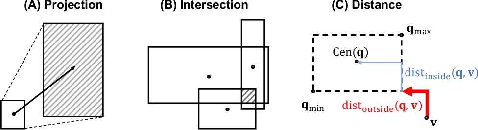Figure 3 for Query2box: Reasoning over Knowledge Graphs in Vector Space using Box Embeddings