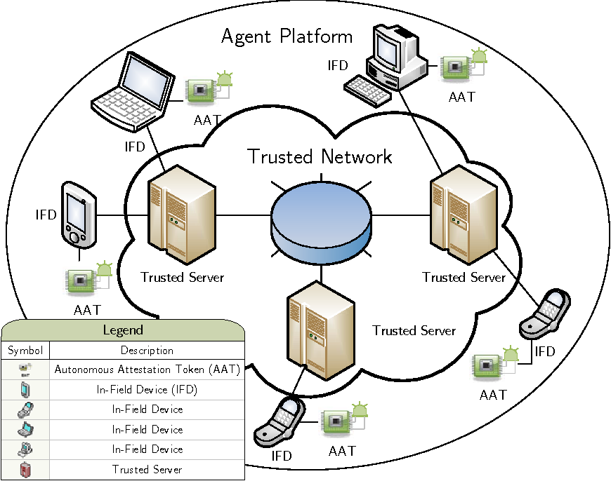 An Autonomous Attestation Token To Secure Mobile Agents In Disaster