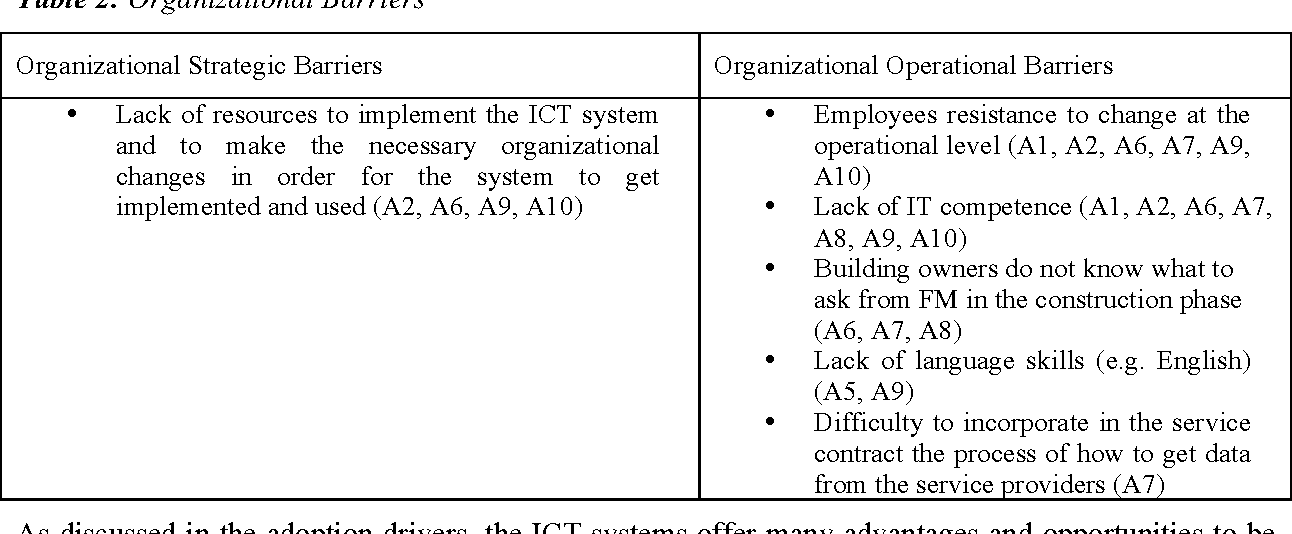 Table 4 from Relationship between Outsourcing and ICT Adoption in
