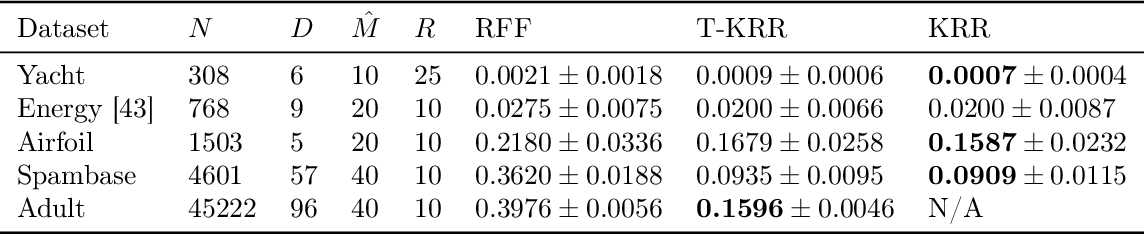 Figure 2 for Large-Scale Learning with Fourier Features and Tensor Decompositions