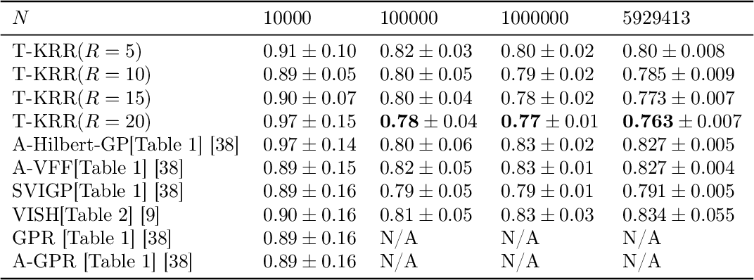 Figure 4 for Large-Scale Learning with Fourier Features and Tensor Decompositions