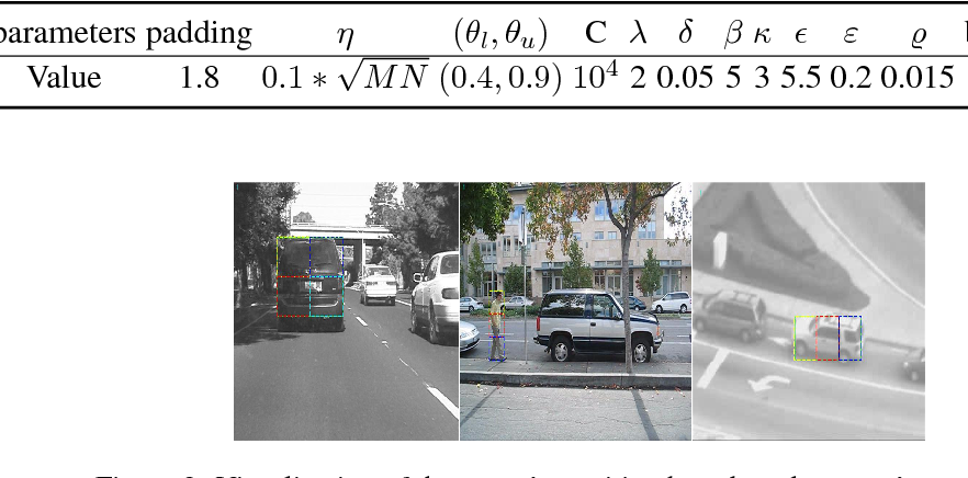 Figure 3 for Part-based Visual Tracking via Structural Support Correlation Filter