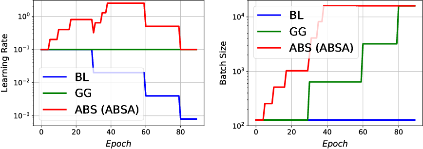Figure 3 for Large batch size training of neural networks with adversarial training and second-order information