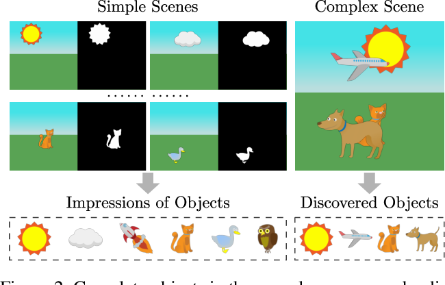 Figure 3 for Knowledge-Guided Object Discovery with Acquired Deep Impressions