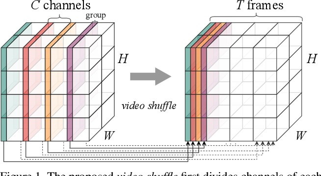 Figure 1 for Learning Efficient Video Representation with Video Shuffle Networks