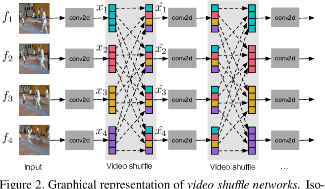 Figure 3 for Learning Efficient Video Representation with Video Shuffle Networks