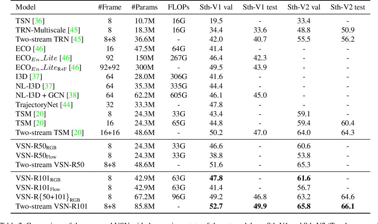 Figure 4 for Learning Efficient Video Representation with Video Shuffle Networks