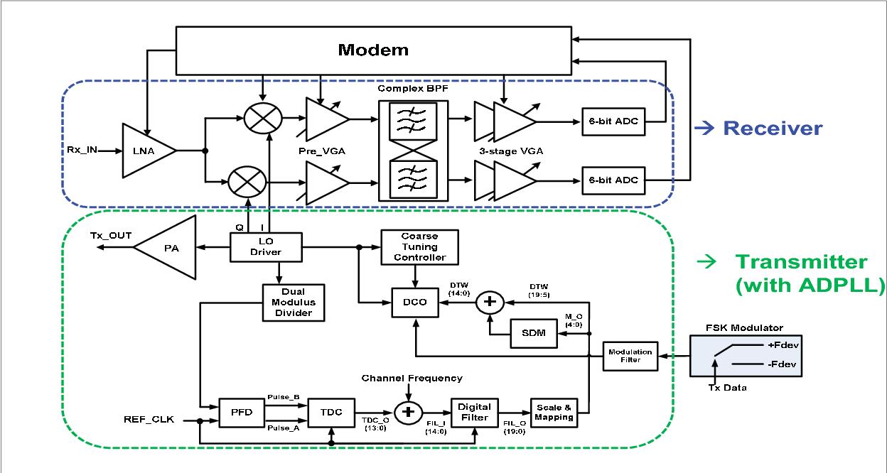 The block diagram of proposed SUN RF Transceiver.