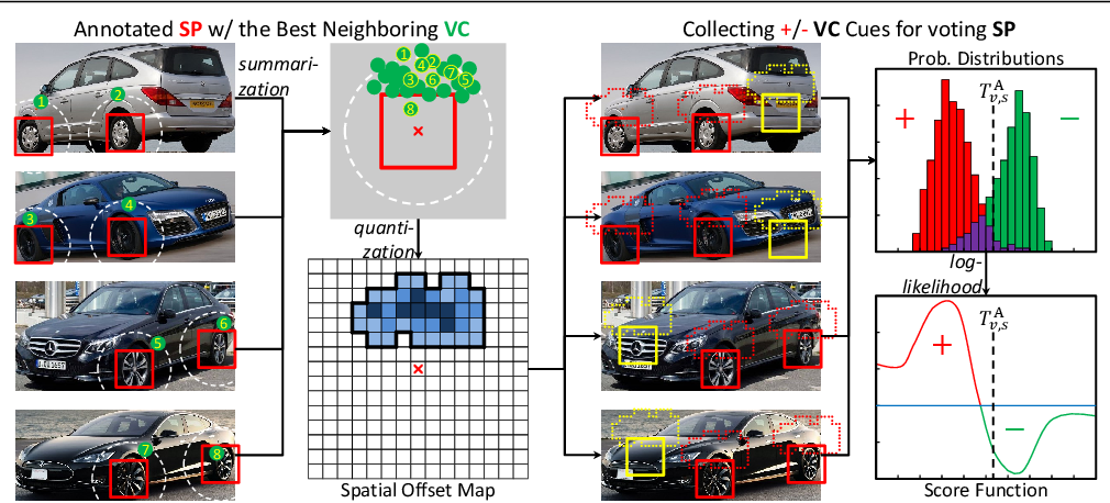 Figure 3 for Detecting Semantic Parts on Partially Occluded Objects