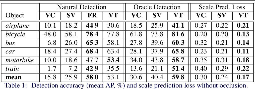 Figure 2 for Detecting Semantic Parts on Partially Occluded Objects