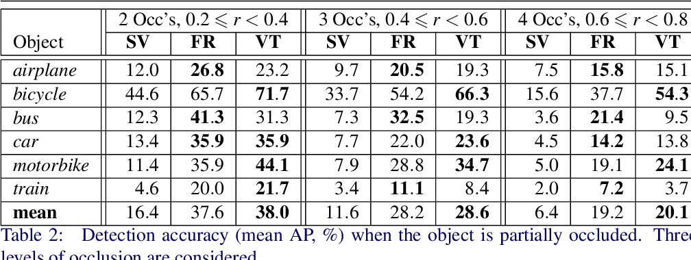 Figure 4 for Detecting Semantic Parts on Partially Occluded Objects