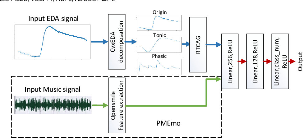 Figure 1 for A Efficient Multimodal Framework for Large Scale Emotion Recognition by Fusing Music and Electrodermal Activity Signals