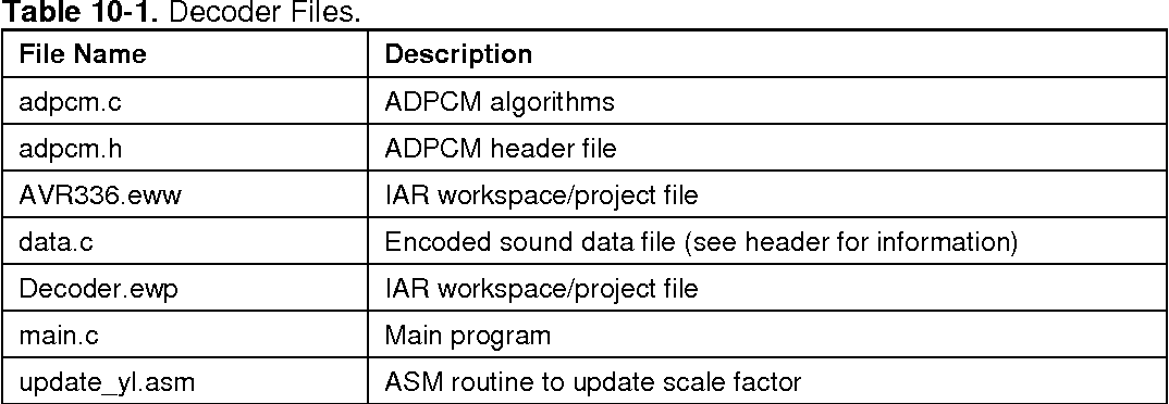 Table 10-1 from AVR 336 : ADPCM Decoder Features - Semantic