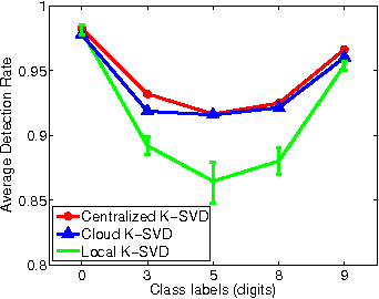 Figure 3 for Cloud K-SVD: A Collaborative Dictionary Learning Algorithm for Big, Distributed Data