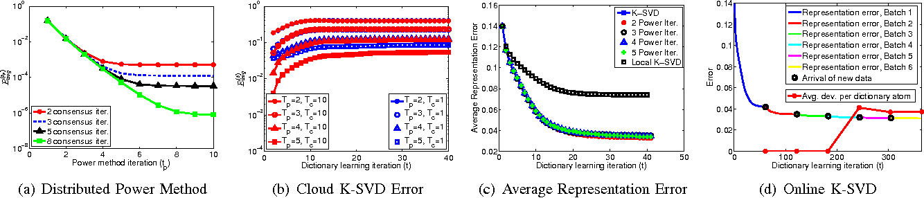 Figure 2 for Cloud K-SVD: A Collaborative Dictionary Learning Algorithm for Big, Distributed Data
