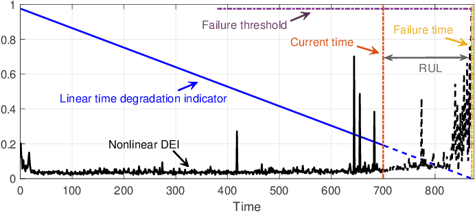 Figure 1 for Online Bearing Remaining Useful Life Prediction Based on a Novel Degradation Indicator and Convolutional Neural Networks