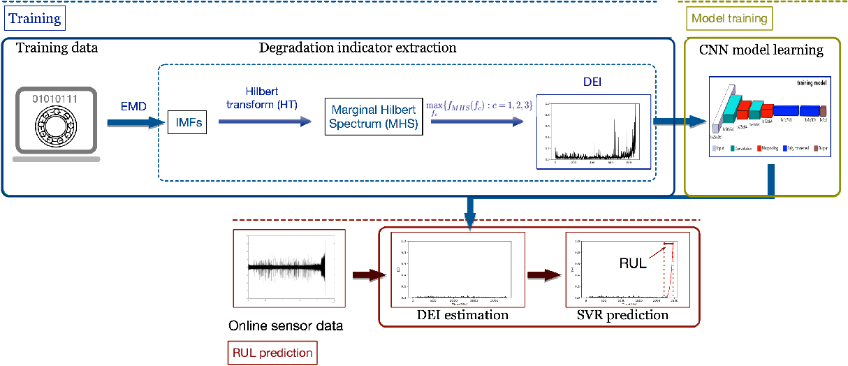 Figure 2 for Online Bearing Remaining Useful Life Prediction Based on a Novel Degradation Indicator and Convolutional Neural Networks