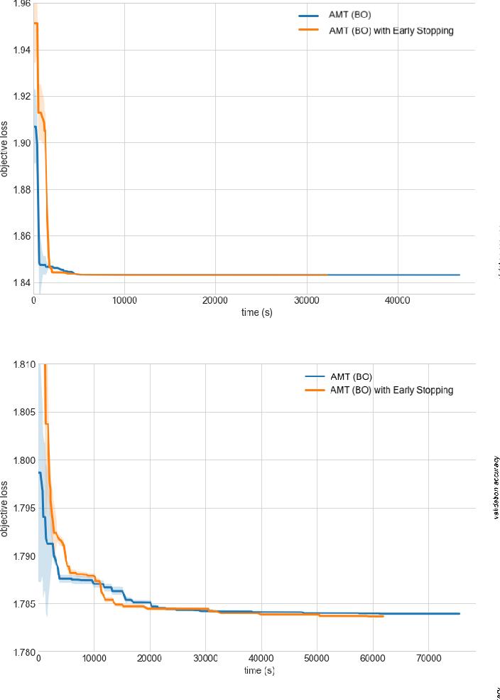 Figure 4 for Amazon SageMaker Automatic Model Tuning: Scalable Black-box Optimization