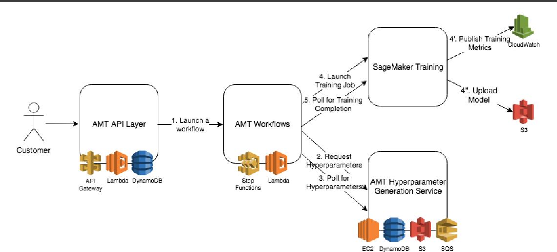 Figure 1 for Amazon SageMaker Automatic Model Tuning: Scalable Black-box Optimization