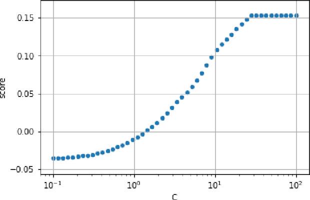 Figure 2 for Amazon SageMaker Automatic Model Tuning: Scalable Black-box Optimization