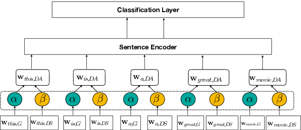 Figure 1 for Shallow Domain Adaptive Embeddings for Sentiment Analysis