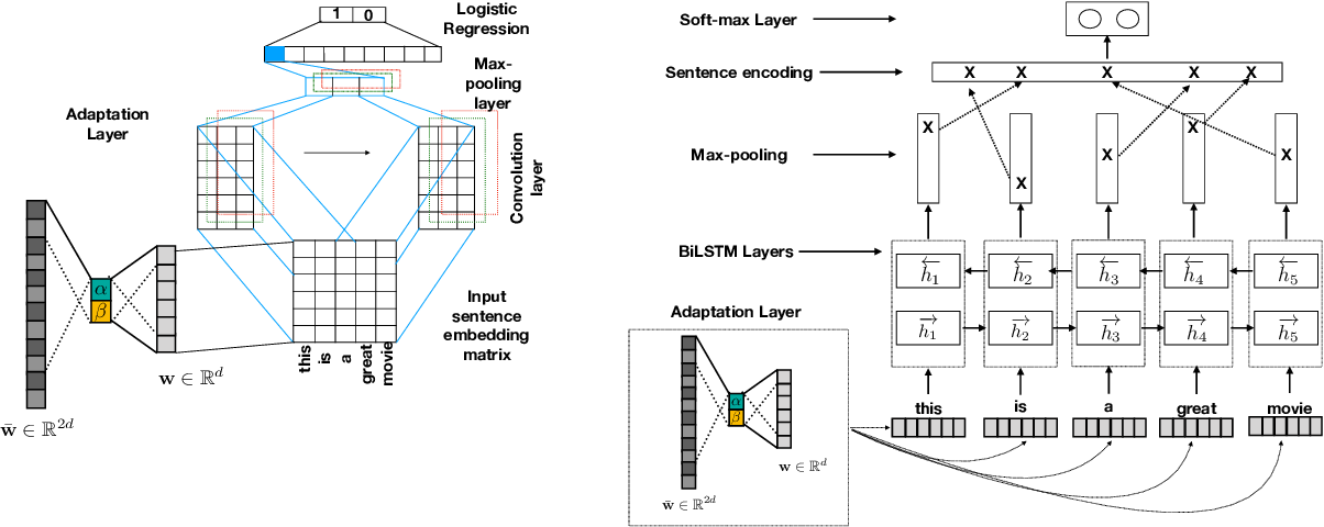 Figure 3 for Shallow Domain Adaptive Embeddings for Sentiment Analysis