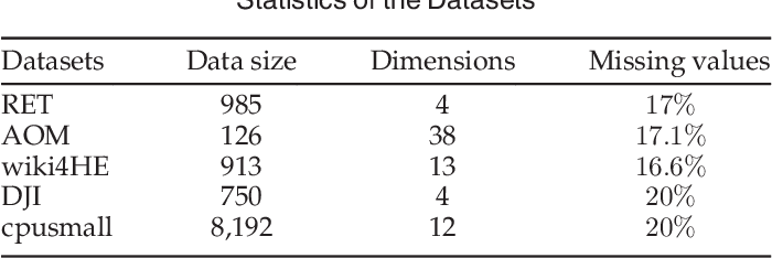 Figure 4 for Triangle Lasso for Simultaneous Clustering and Optimization in Graph Datasets