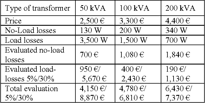 Table 7 From Amorphous Metal Core Material Shows Economic And