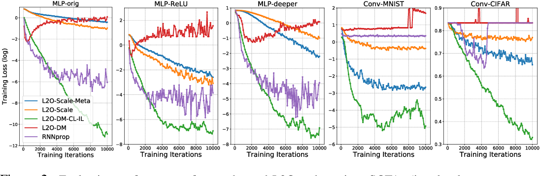 Figure 2 for Training Stronger Baselines for Learning to Optimize
