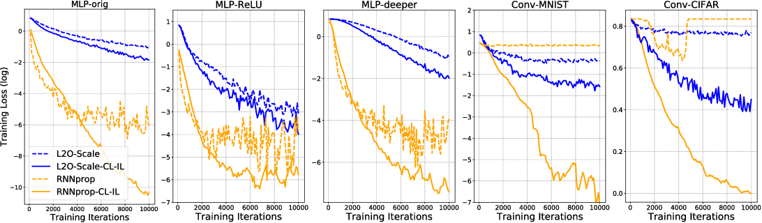 Figure 3 for Training Stronger Baselines for Learning to Optimize
