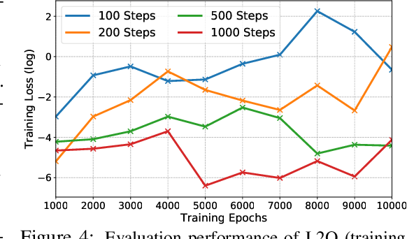 Figure 4 for Training Stronger Baselines for Learning to Optimize