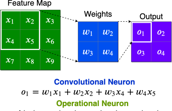 Figure 1 for FastONN -- Python based open-source GPU implementation for Operational Neural Networks