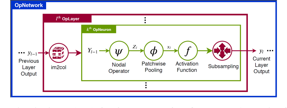 Figure 3 for FastONN -- Python based open-source GPU implementation for Operational Neural Networks