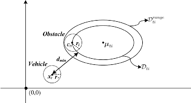 Figure 1 for Risk-bounded Path Planning for Urban Air Mobility Operations under Uncertainty
