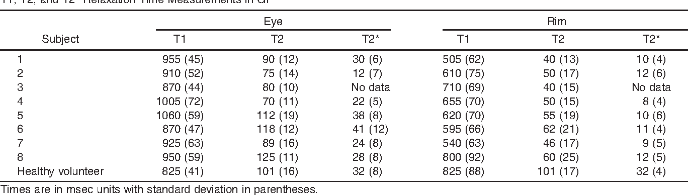 97ae8f19501 Table 1 from Measurement of brain iron distribution in Hallevorden ...