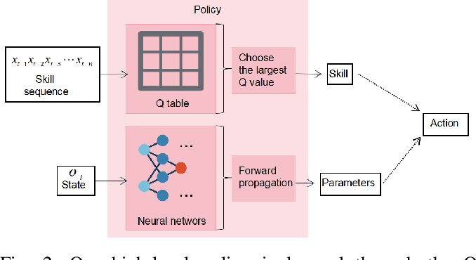 Figure 2 for Learning a Skill-sequence-dependent Policy for Long-horizon Manipulation Tasks