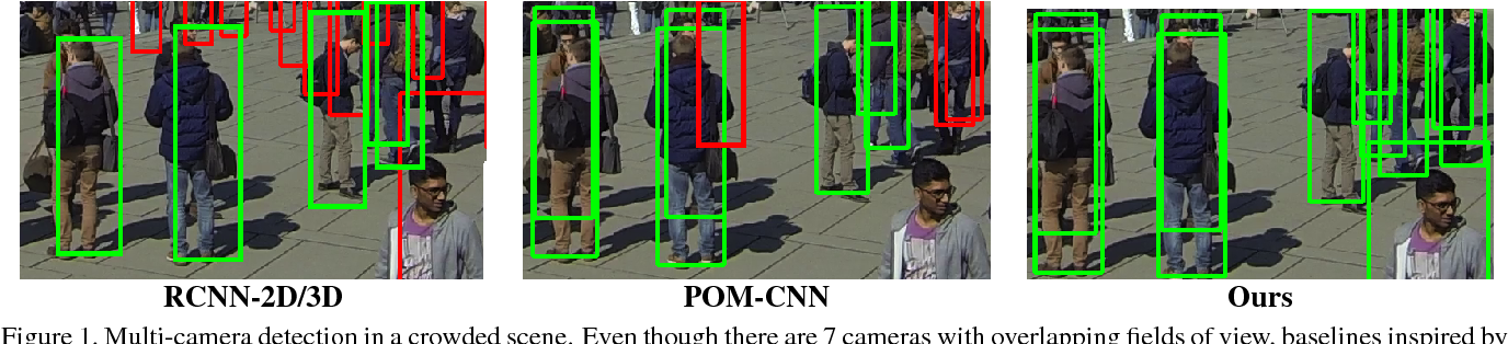 Figure 1 for Deep Occlusion Reasoning for Multi-Camera Multi-Target Detection