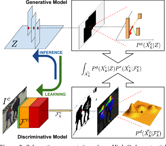 Figure 2 for Deep Occlusion Reasoning for Multi-Camera Multi-Target Detection