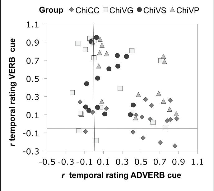 FIGURE 4 | Sensitivity to adverbial and verbal inflectional cues to temporal reference in each participant. Chi = Chinese.