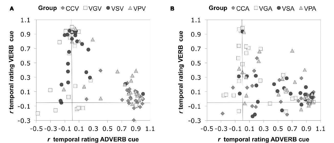 FIGURE 9 | Sensitivity to adverbial and verbal inflectional cues to temporal reference in each participant. (A) The groups in the visual modality. (B) The groups in the aural modality.